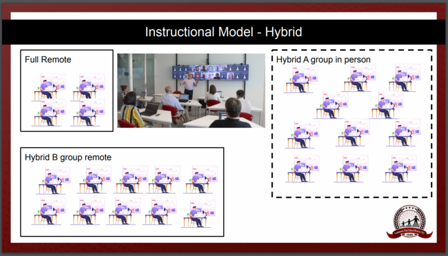 On slide seven of the district presentation, the above visual is give to represent the hybrid model students will take part in starting Oct. 19.