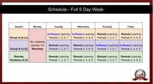 This graph depicts what a week will look like for a D303 student from Oct. 19 on. The visual can be found on slide ten of the districts presentation named